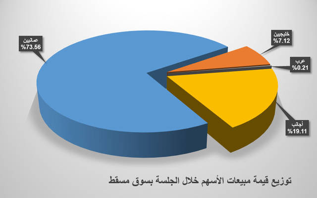 نسب فئات المستثمرين من قيمة عمليات البيع