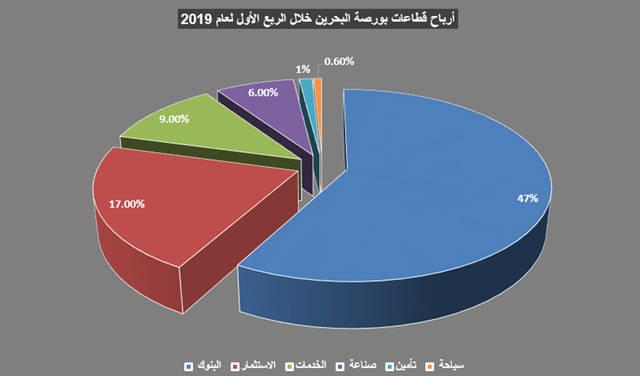 جراف يوضح نسب القطاعات من إجمالي الأرباح في بورصة البحرين بالربع الأول 2019