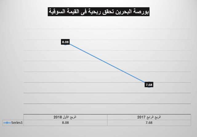 بورصة البحرين تتراجع هامشياً وتربح سوقياً بالربع الأول