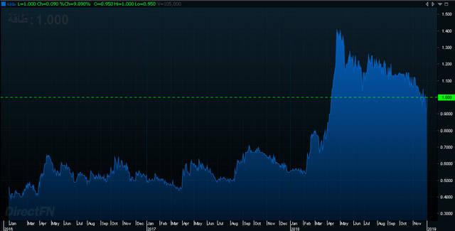 """سهم """"طاقة"""" الإماراتية يقفز 10% بعد الكشف عن حجم الاستثمارات"""