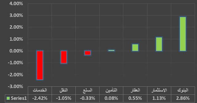 """جراف خاص لـ""""مباشر"""" يوضح القطاع الأكثر تراجعا في دبي"""