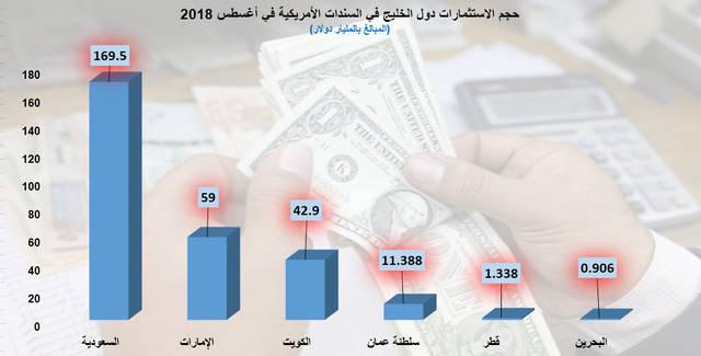 """إنفوجراف يوضح استثمارات دول الخليج في سندات الدين الأمريكية خلال شهر أغسطس الماضي، الصورة من """"مباشر"""""""