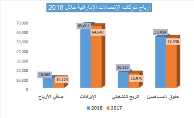 أهم البنود الخاصة بأرباح شركات الاتصالات الإماراتية خلال 2018