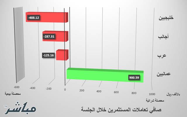 العمانيون يخالفون مستثمري سوق مسقط ويتجهون للشراء