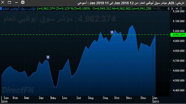 البنوك تقود سوق أبوظبي للارتفاع خلال الأسبوع