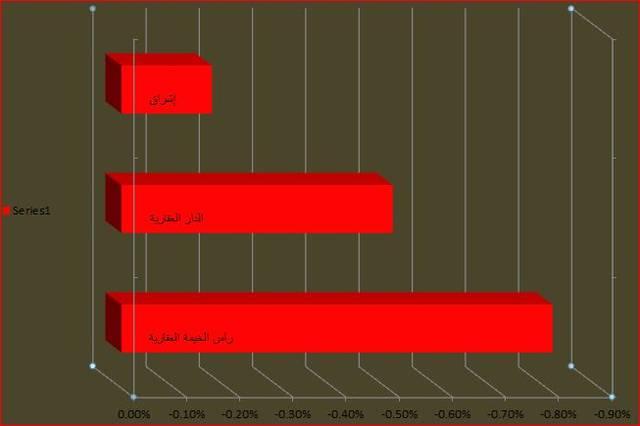 تحت المجهر.. القطاع الأبرز في تراجعات أبوظبي