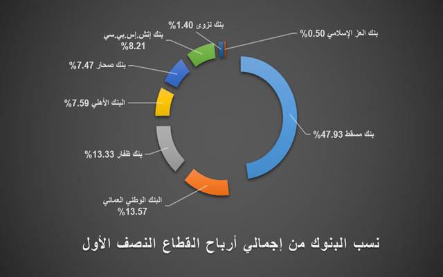 أرباح قطاع البنوك العُمانية ترتفع 17.3% بالربع الثاني