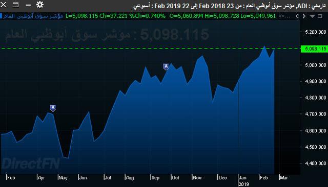 أداء المؤشر العام لسوق أبوظبي المالي خلال الأسبوع