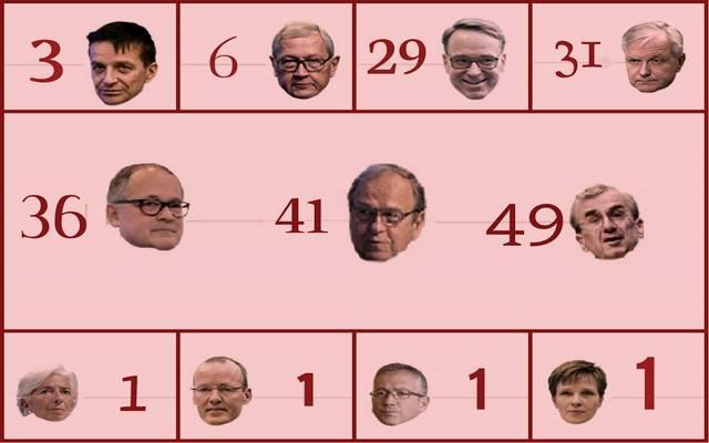 سباق خلافة دراجي.. من يكون رئيس البنك المركزي الأوروبي القادم؟