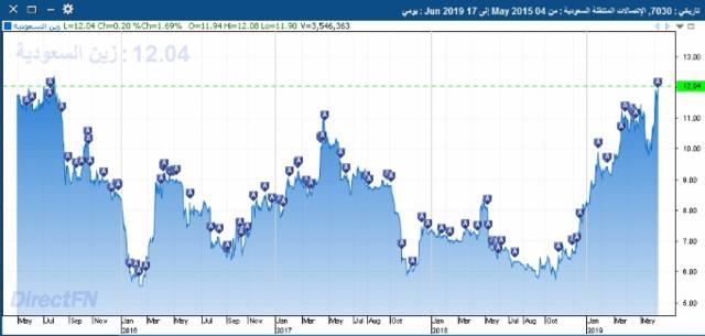 صورة توضح أداء سهم زين السعودية بسوق الأسهم السعودية