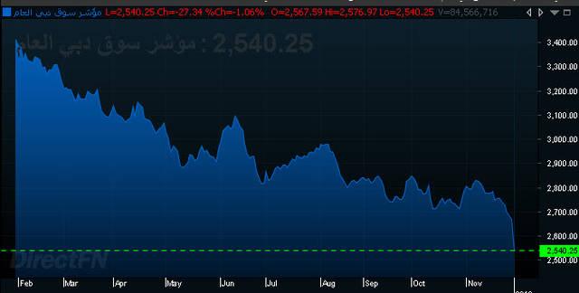 العقار والاتصالات يتراجعان بسوق دبي المالي