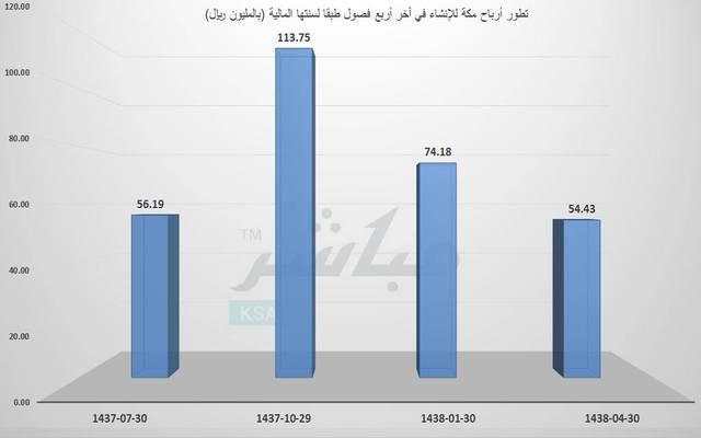 """أرباح """"مكة"""" تتراجع 22% بالربع الرابع لانخفاض الإشغال وارتفاع التكاليف"""
