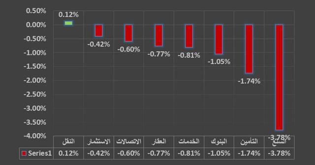 جراف يوضح القطاع الأبرز في سوق دبي
