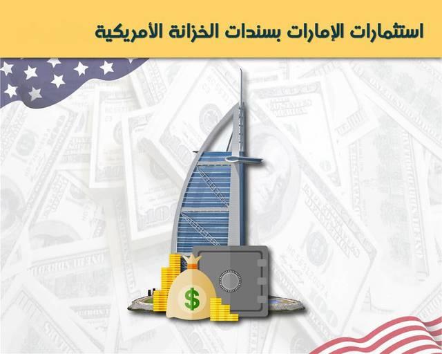 إنفوجرافيك.. استثمارات الإمارات بسندات الخزانة الأمريكية