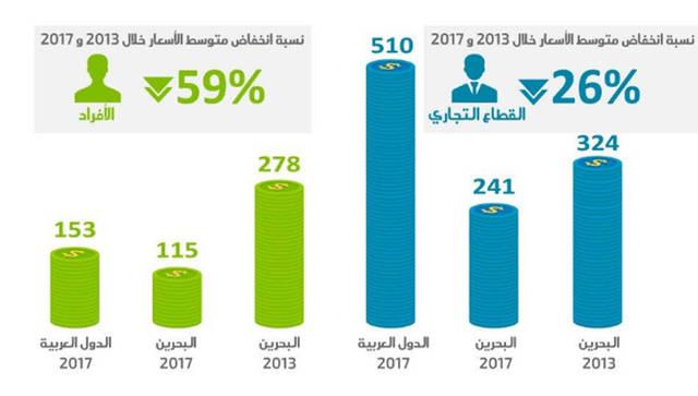 أسعار خدمات البرودباند في البحرين