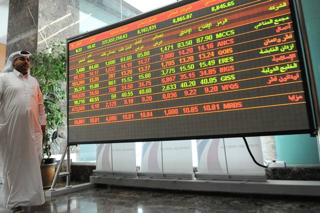 The benchmark index dropped 13 points, or 0.13%, to 10,261.45 points.