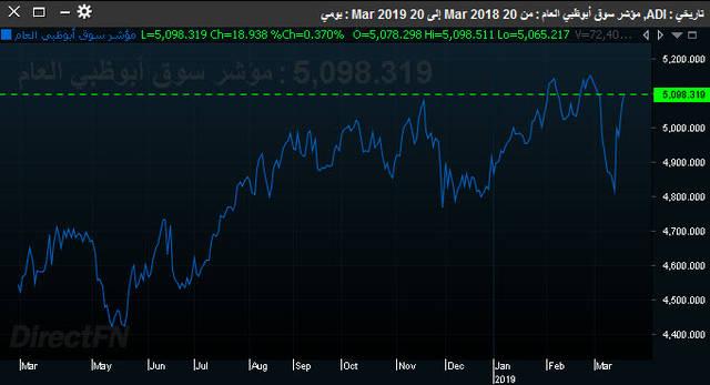 أداء المؤشر العام لسوق أبوظبي المالي