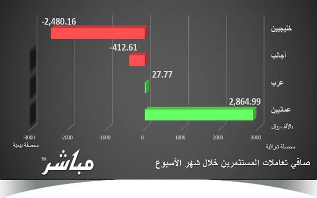 العمانيون والعرب يتجهون للشراء بسوق مسقط خلال الأسبوع