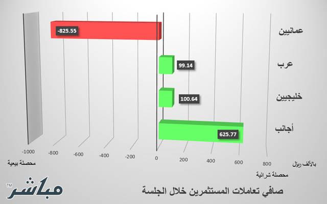 العمانيون يخالفون مستثمري سوق مسقط ويتجهون للبيع