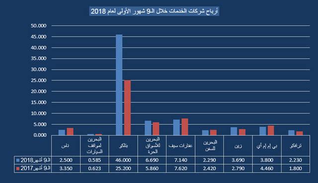"""جراف خاص لـ""""مباشر"""" يوضح الأرباح الخاصة بشركات القطاع الخدمي في البحرين"""