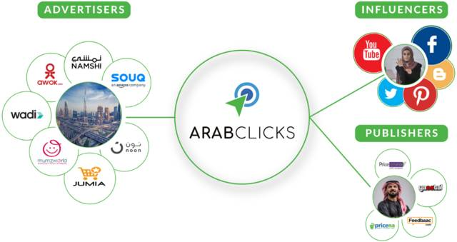 Online content publishers and social media influencers are approaching ArabClicks