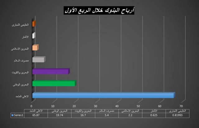 111.35 مليون دينار الأرباح المجمعة للبنوك البحرينية المدرجة.. بزيادة 14%