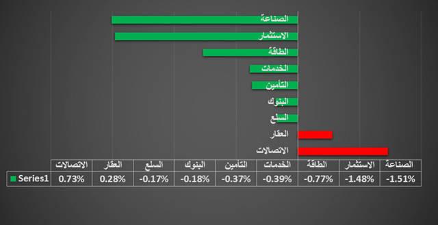 جراف يوضح القطاع الأبرز في السوق