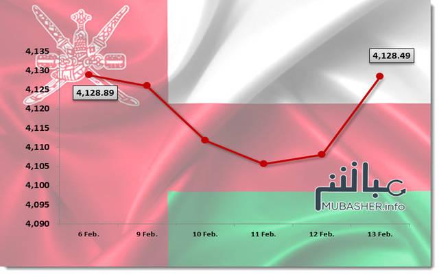 أداء مؤشر بورصة مسقط خلال الأسبوع