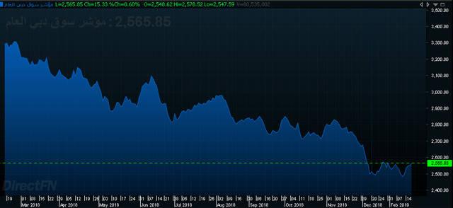 إنفوجراف يوضح أداء سوق دبي المالي خلال ثلاث سنوات، الصورة أرشيفية