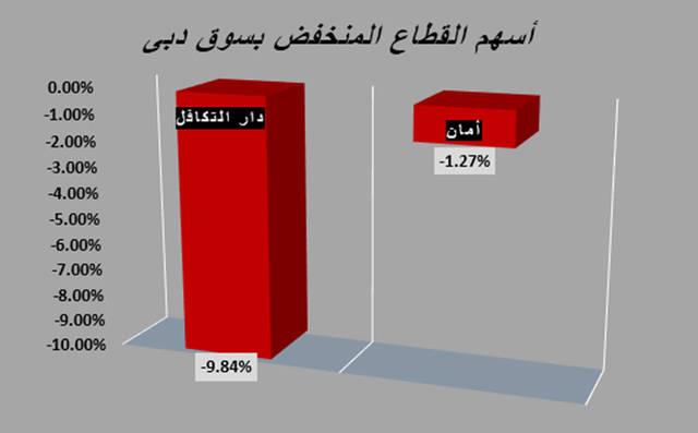 تحت المجهر.. القطاع الأحمر الوحيد في سوق دبي