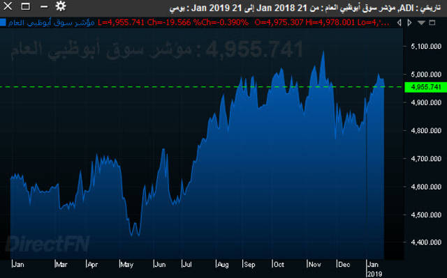 صورة لأداء المؤشر العام لسوق أبوظبي المالي