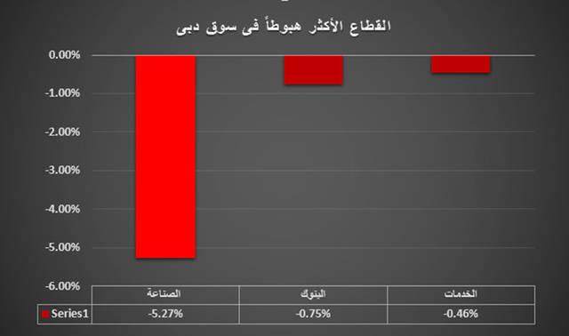 تحت المجهر.. الخسارة من نصيب القطاع الأبرز في سوق دبي