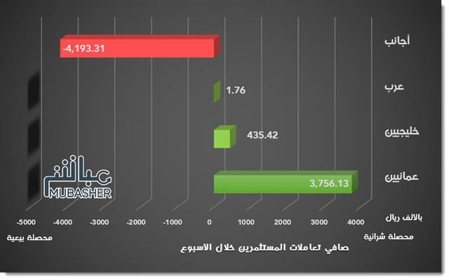 الأجانب يخالفون مستثمري سوق مسقط ويميلون للبيع خلال الأسبوع