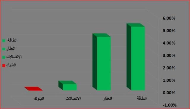 """إنفوجراف خاص لـ""""مباشر"""" يوضح القطاع الأبرز في سوق أبوظبي"""