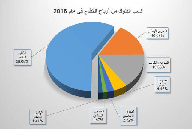 63 مليون دينار أرباح البنوك البحرينية في الربع الرابع من عام 2016 - الصورة لـ مباشر