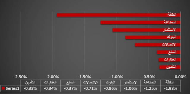 """جراف خاص لـ""""مباشر"""" يوضح القطاع الأبرز في سوق أبوظبي"""