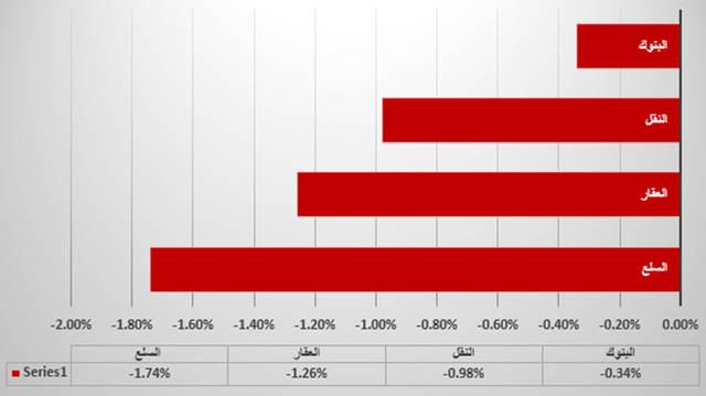 جراف يوضح قطاع السلع الأكثر هبوطاً في السوق