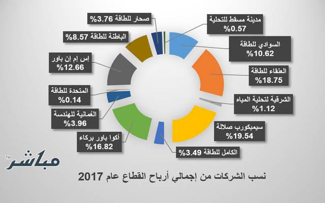 نسب الشركات من إجمالي أرباح القطاع لعام 2017