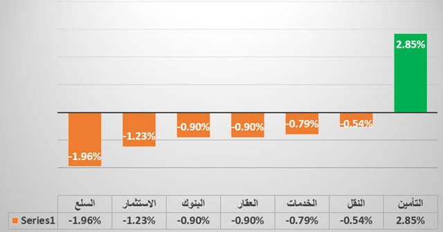 إنفوجراف يوضح القطاع الأبرز في السوق