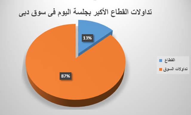 تنفيذ 189 صفقة على سهم دبي للاستثمار