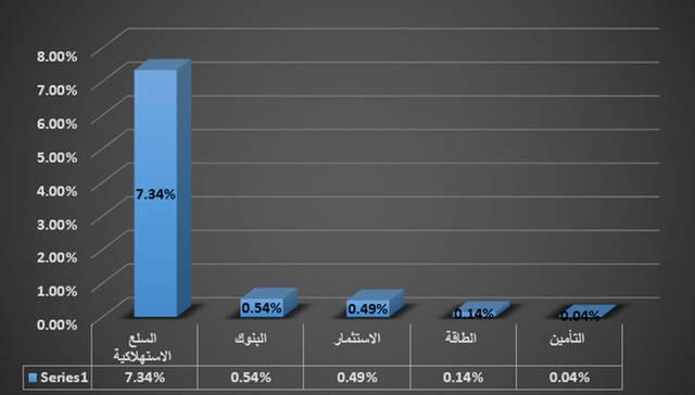 جراف يوضح قطاع التأمين في سوق أبوظبي