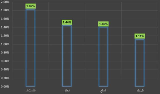 جراف يوضح قطاع الاستثمار في سوق دبي