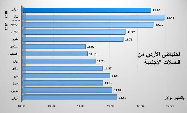 الاحتياطي الأجنبي انخفض 1.93% خلال فبراير
