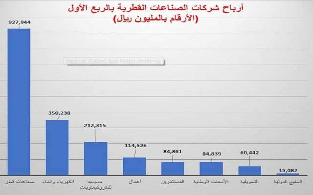 الأرباح الفصلية لقطاع الصناعة القطري ترتفع 8%
