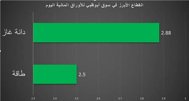 من أبرز أسهم القطاع، سهم دانة غاز بارتفاع 2.88%، عبر تداول 29.09 مليون سهم، بقيمة 30.89 مليون درهم