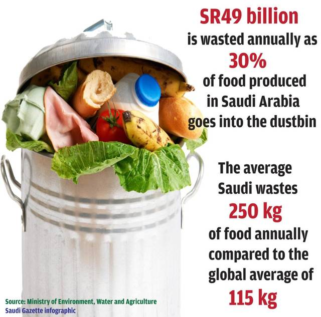 Saudi tops world in food waste – Ministry report
