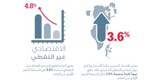 حقق القطاع غير النفطي في البحرين نمواً سنوياً بنسبة 4.8% في الأشهر التسعة الأولى من 2017