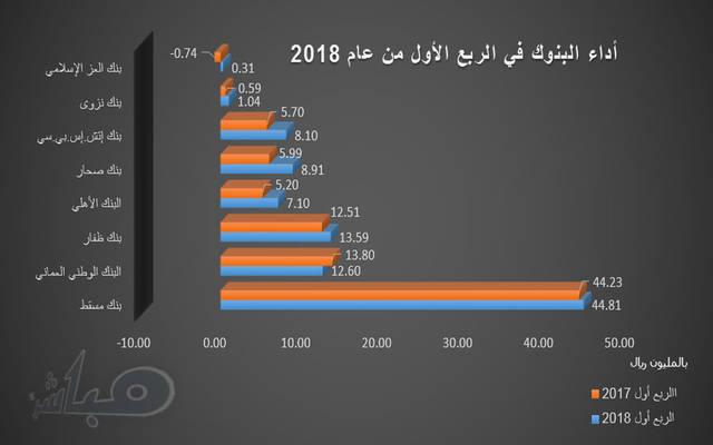 الأداء المالي للبنوك المدرجة بسوق مسقط خلال الربع الأول