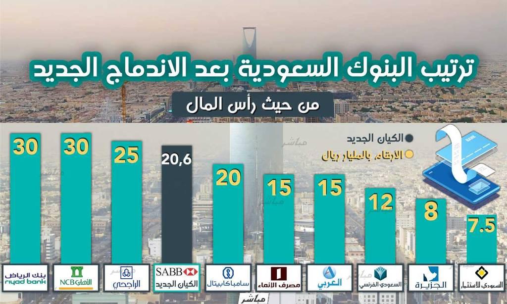 إنفوجرافيك تعرف على ترتيب البنوك السعودية بعد اندماج ساب والأول معلومات مباشر