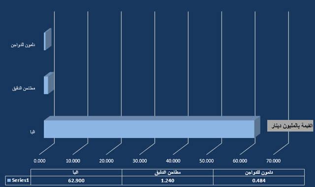 إجمالى أرباح القطاع  64.62 مليون دينار بحريني